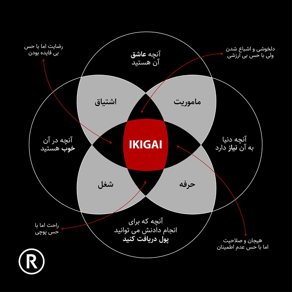 مدل ایکیگا در برند شخصی